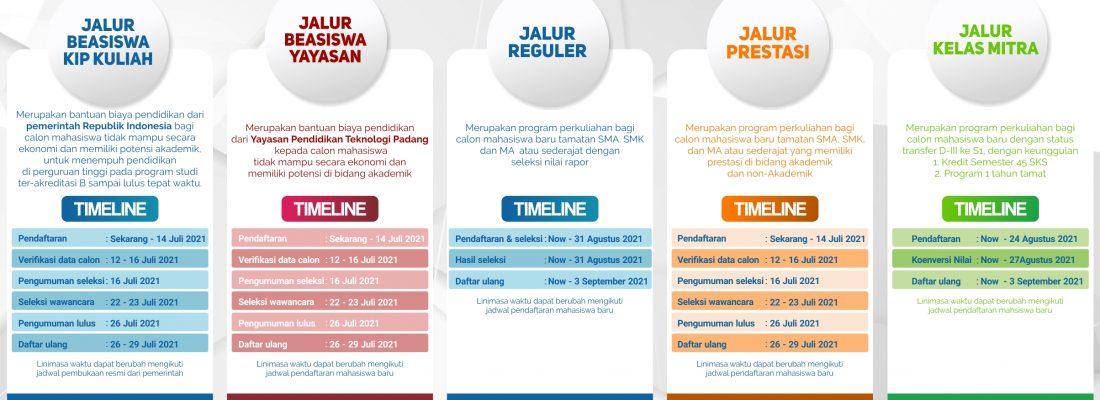 Penerimaan Mahasiswa Baru T.Informatika 2021